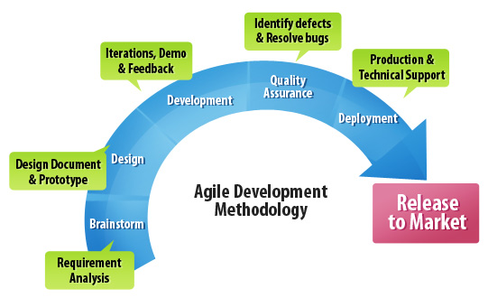 developer methodology